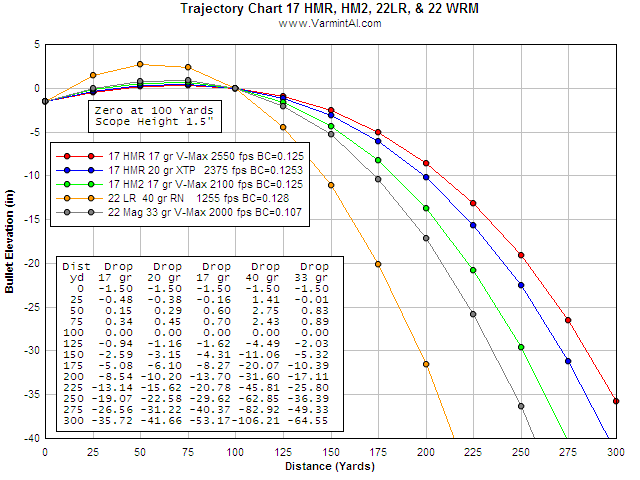 Trajectory comparison of 22 lr 17 hm2 and 17 hmr