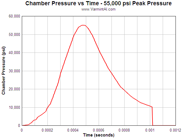 Rifle Chamber Finish Friction Effects On Bolt Load And Case Head Thinning Calculations Done